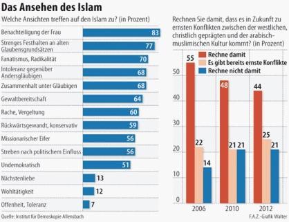 FAZ Islam poll
