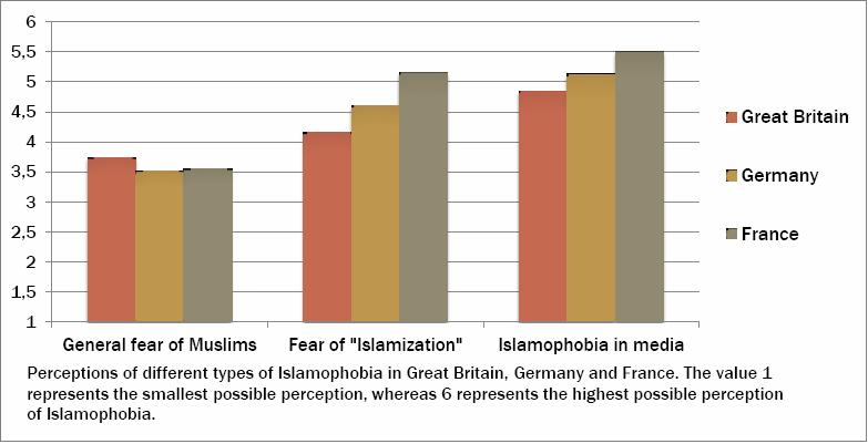 Perceived Islamophobia