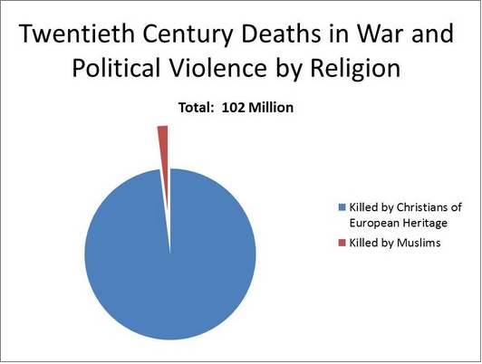 Terrorism and the other religions