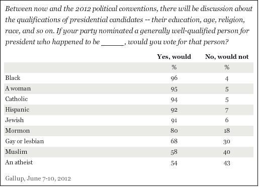 Gallup poll June 2012