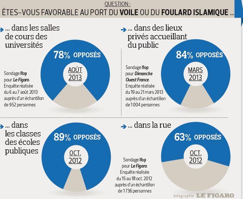 Figaro hijab polls