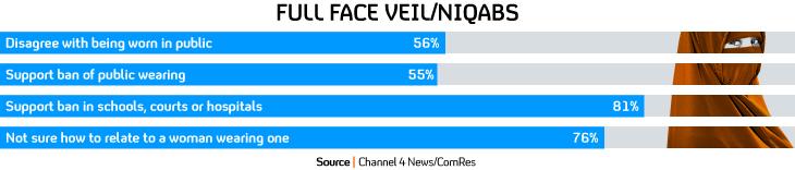 Channe 4 ComRes niqab poll