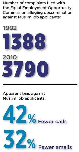 Job discrimination stats
