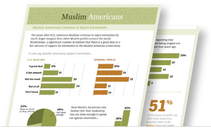 Pew Muslim Americans poll