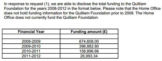 Quilliam Home Office funding