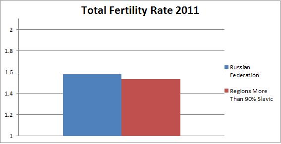 Russian fertility rates